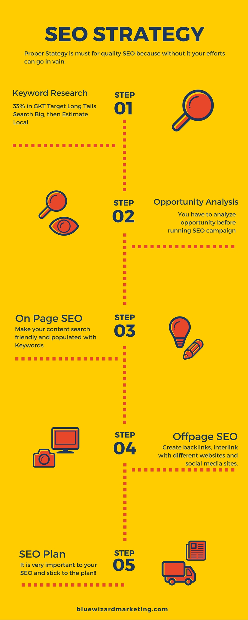 SEO strategy (Infographic)